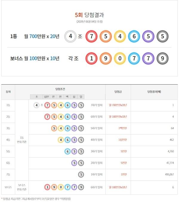'연금복권720+' 5회차 당첨번호 / 동행복권 홈페이지